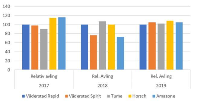 Relativ avling 2017-2019